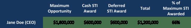Bonus Remuneration Table