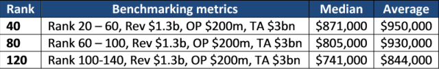 Benchmarking on rank and other metrics with two metrics matching