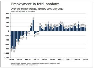Employment In Total Non-farm Unemployment