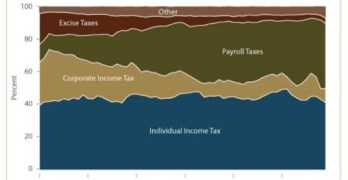 Fraud On The Middle Class–The Real Story On Taxes