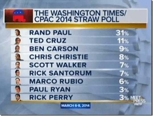 GOP CPAC Minority Outreach Straw Poll