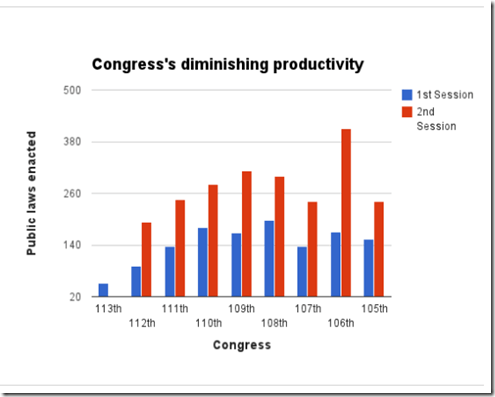 Least productive congress, public laws