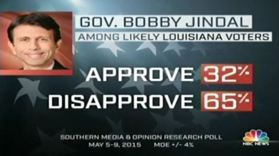 Bobby Jindal approval rating