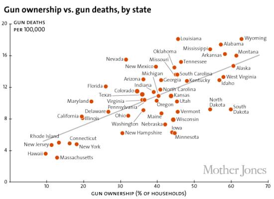 gun ownership gun deaths