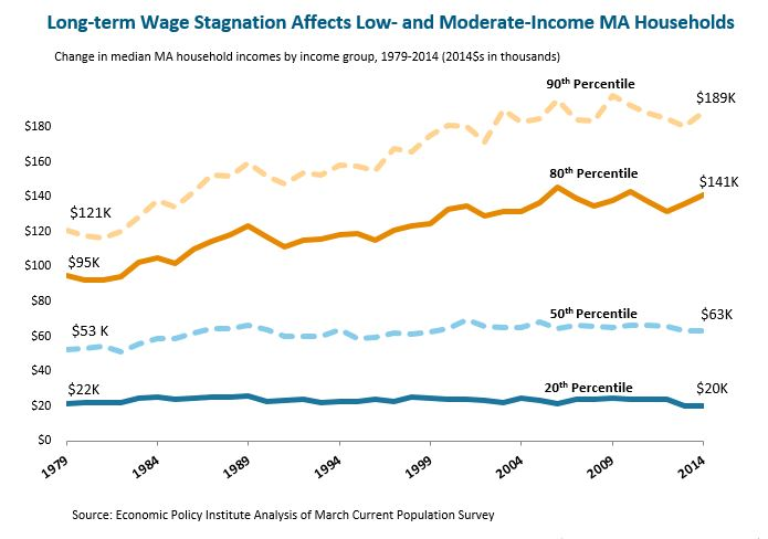 Long-term Wage Stagnation Affects Low-and Moderate-Income MA Housholds