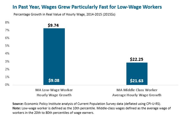 In Past Year, Wages Grew Particularly Fast for Low=Wage Workers