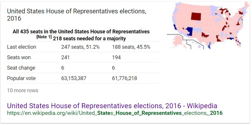 House of Representative Popular Vote