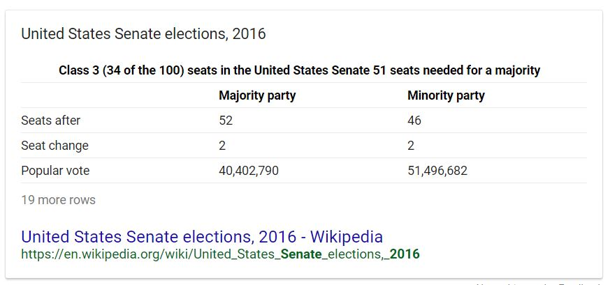 Senate Popular vote