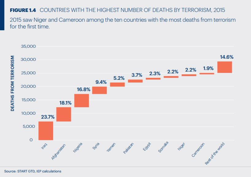 Deaths from Terrorism in 2015 3