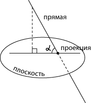 زاویه بین راست و هواپیما