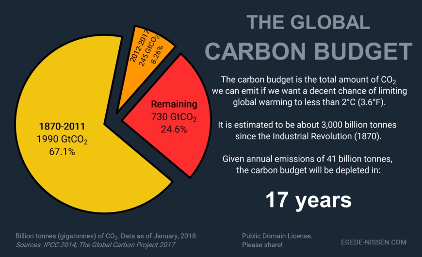 CLIMATE ACTION 101: THE CARBON BUDGET | Thongchai Thailand