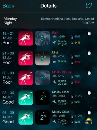 Astronomy Weather Thresholds