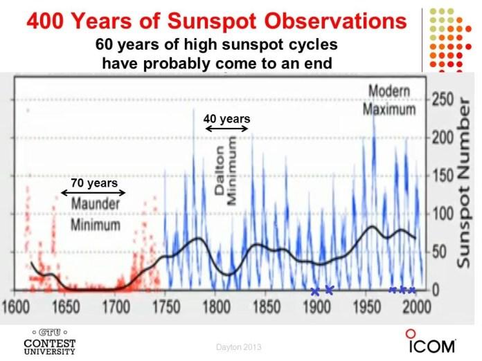 Aantall solflekker over 400 år.