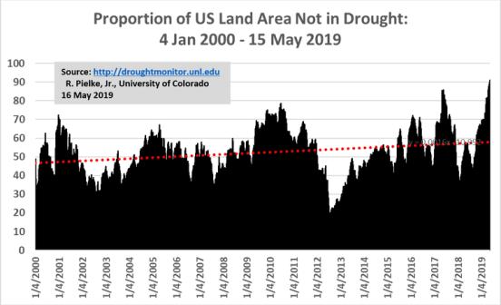 Andelen av USA ikke dekket av tørke