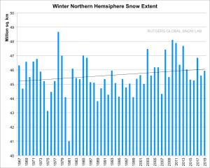 Utbredelsen av snødekket på Nordlige Halvkule