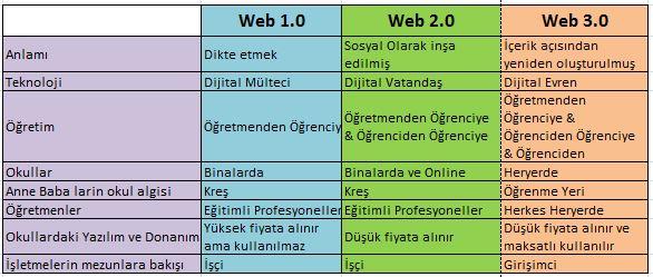 Web 3.0 Nedir? ve Eğitimi Nasıl Değiştirecek? – Eğitim Trend