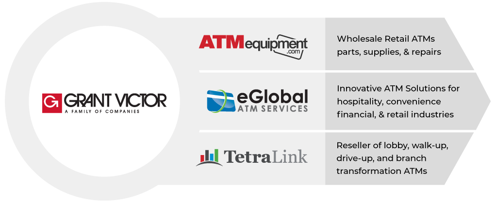 eGlobal is backed by the Grant Victor family of companies.