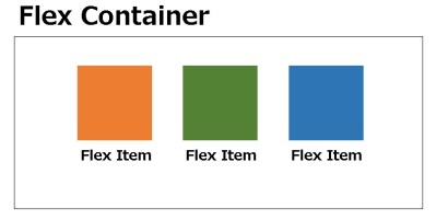 【CSS】 Flexbox(フレックスボックス)とは何?を解説!基本編PART1