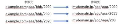 【GoogleAnalytics】参照元&参照URL&ランディングページをまとめて一覧で見る方法|カスタムレポート