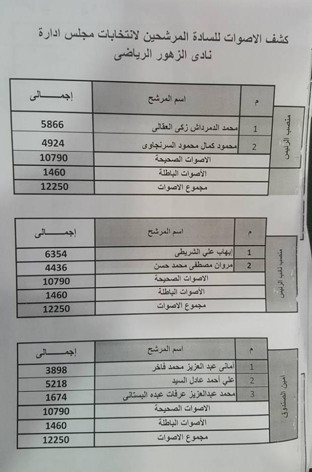 نتيجة انتخابات نادى الزهور الرياضى 2017-2021