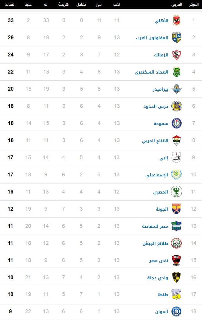 جدول ترتيب الدوري المصري اليوم بعد الجولة 13 ومواعيد المباريات القادمة