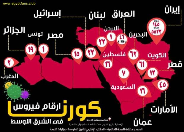 حالات فيروس كورونا في الوطن العربي والشرق الأوسط