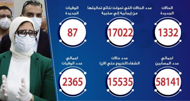 حالات فيروس كورونا في مصر اليوم 23-6-2020