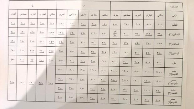 اسعار التصالح فى الخليفة والبساتين ومصر القديمة