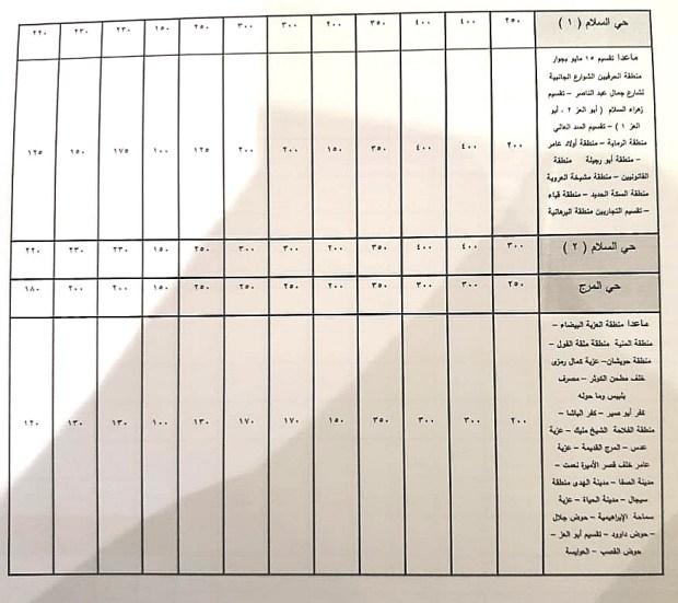 اسعار التصالح فى حى السلام والمرج