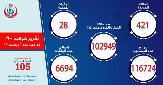 بيان حالات فيروس كورونا في مصر اليوم 2-12-2020