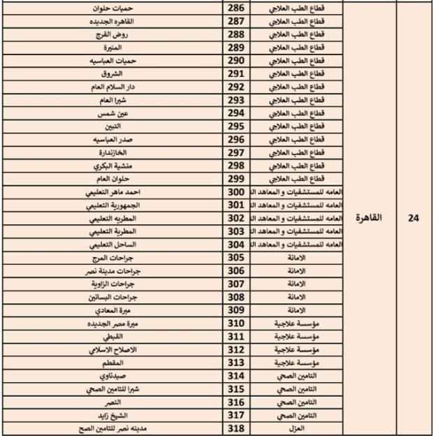 مستشفيات عزل فيروس كورونا في القاهرة