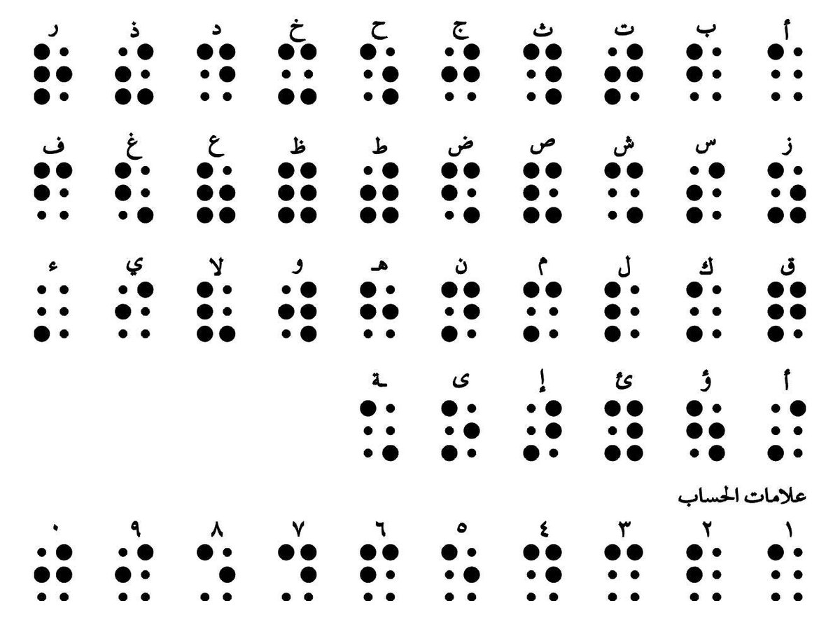 Egypt S Implementation Of Braille Supports The Visually