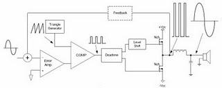Audio Amplifier Kelas A, B, AB & D (1/3)