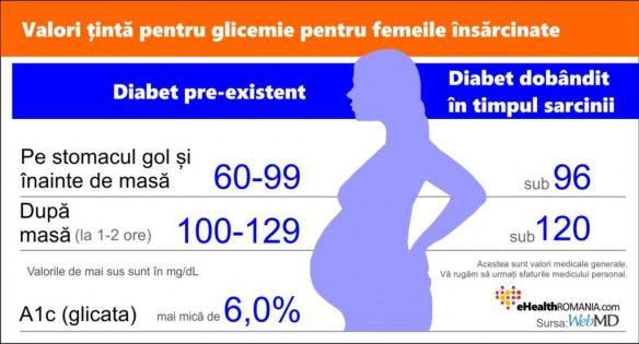 glicemia normala la adulti, gravide cu diabet