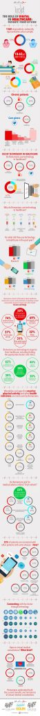 infografic tehnologia in sanatate