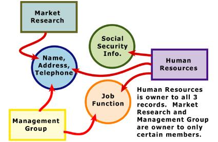 Bancos de dados de rede