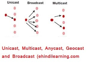 Unicast, Multicast and Broadcast