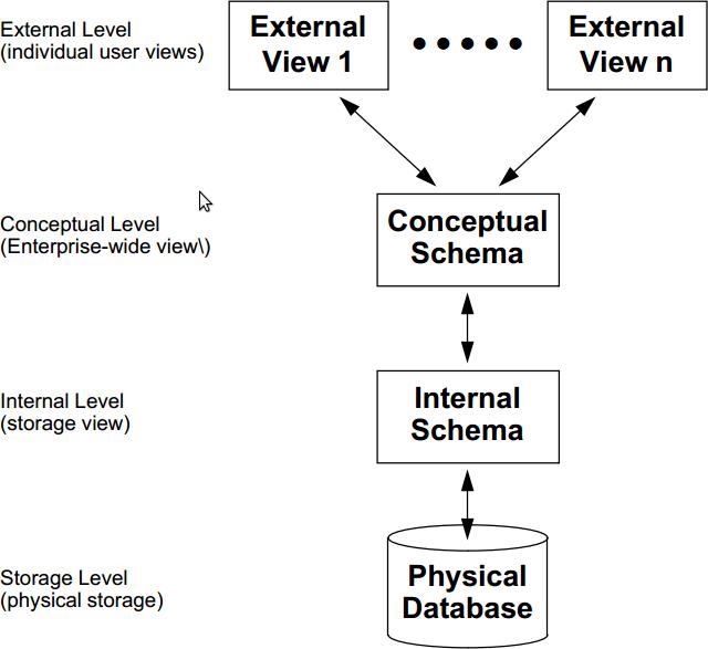 External schema in dbms in hindi wire center dbms architecture in hindi ehindistudy com rh ehindistudy com visio database schema simple database schema ccuart Gallery