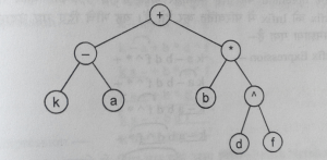 expression tree
