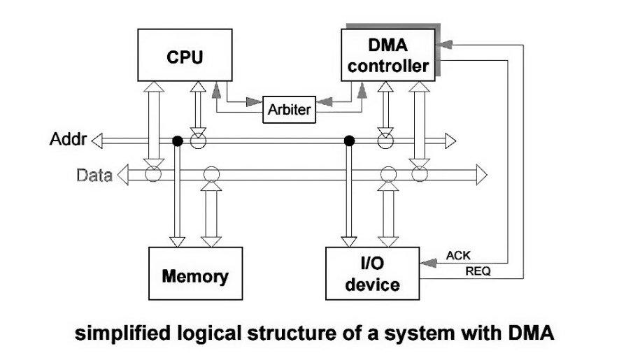 DMA diagram