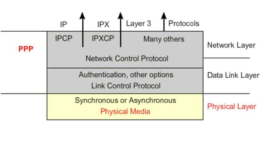 PPP ARCHITECTURE