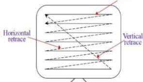 Bresenham's line algorithm in hindi & its advantage