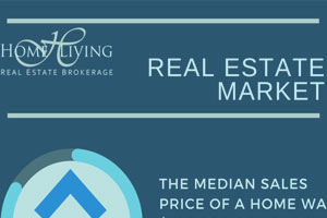 Real-Estate-Market Report