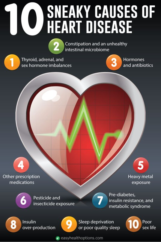 What are the causes of heart attack?