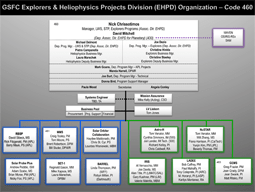 Explorers and Heliophysics Projects Division (EHPD)