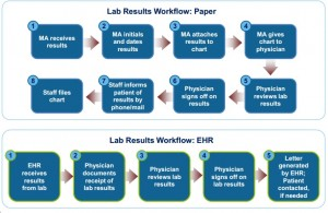 EHR best practices: Planning Meaningful Use workflow