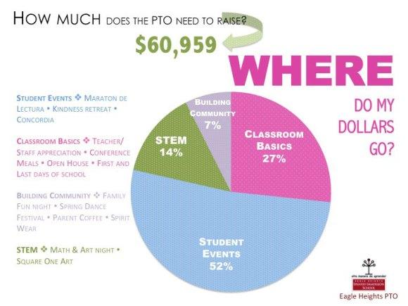 PTO-Fundraising