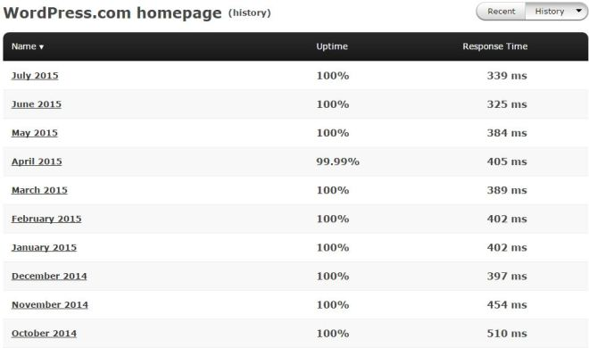 WordPress.com uptime stats from 2014