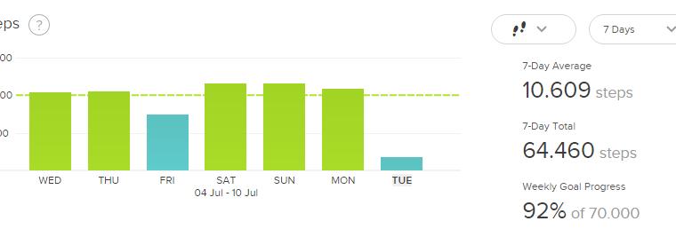 Status for den sidste ugestid
