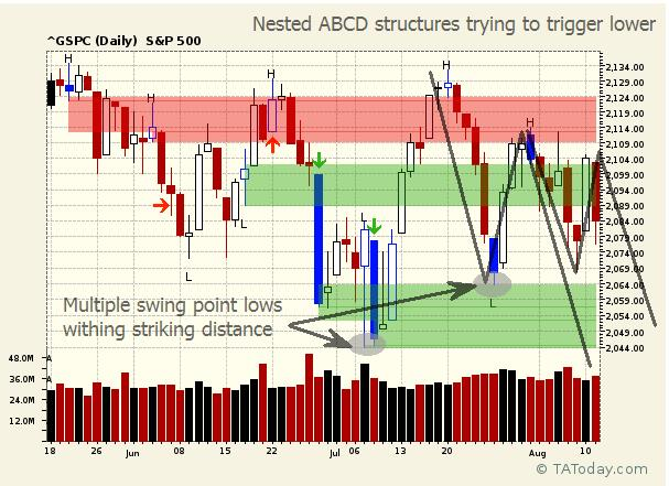 Nested ABCD Structures Trying to Trigger Lower, by (©) L.A. Little